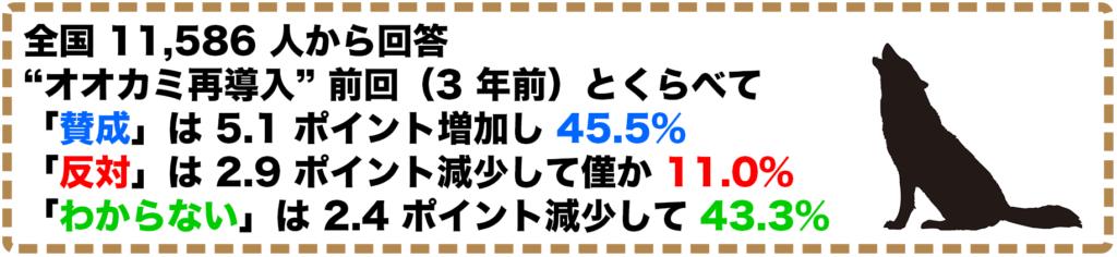 「賛成」は 5.1 ポイント増加し45.5%